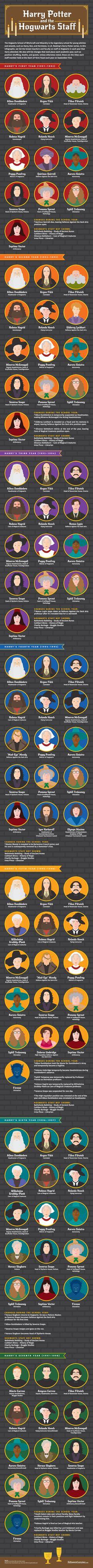 Harry Potter & the Hogwarts Staff Infographic - From Dumbledore to Firenze