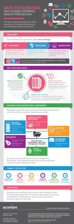 Data Acceleration: Architecture for the Modern Data Supply Chain—Infographic