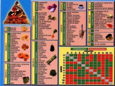 NUTRIENDO-JL: La Combinación de los Alimentos