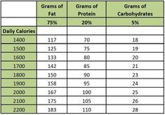 How much should I eat on keto? How many calories per day on keto? Vegan Keto, Paleo Diet, Dukan Diet, Keto Meal, Fat Bombs, What Are My Macros, Macros Dieta, Keto Macros Calculator, Bodybuilder