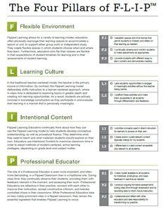 Fyra pelare i #flippat #larande #flippatlärande http://fln.schoolwires.net/cms/lib07/VA01923112/Centricity/Domain/46/FLIP_handout_FNL_Web.pdf Läs mer om flippat lärande i Lotta Karlssons blogg http://mittflippadeklassrum.wordpress.com/2014/06/29/vad-ar-vad-dags-att-reda-ut-begreppen/ . Eller Karin Brånebäcks blogg http://kilskrift.blogspot.se/2014/04/flippat-larande-fyra-pelare.html .