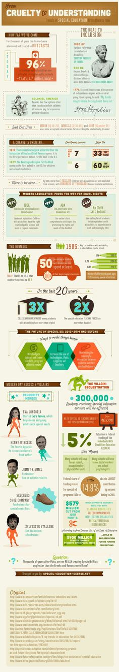 Educational infographic : From Cruelty To Understanding: Trends In Special Education From Then To Now [Infographic]
