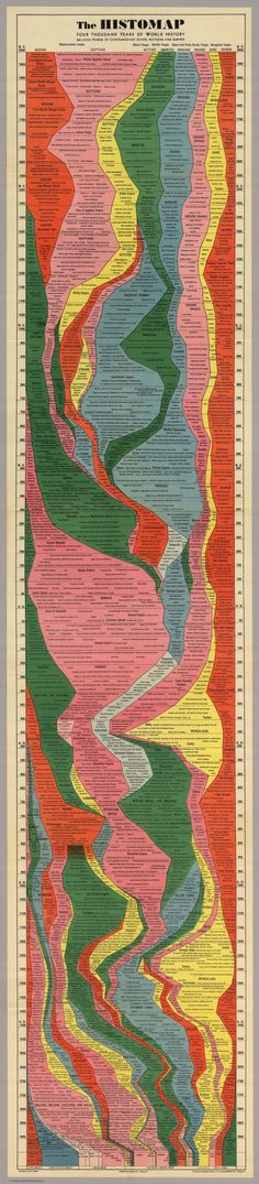 Histomap - the last 4000 years of world history.