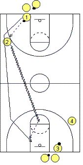 Pitch and Fire Drill- Basketball Drills - Full-Court Transition Offense Drills - Coach's Clipboard