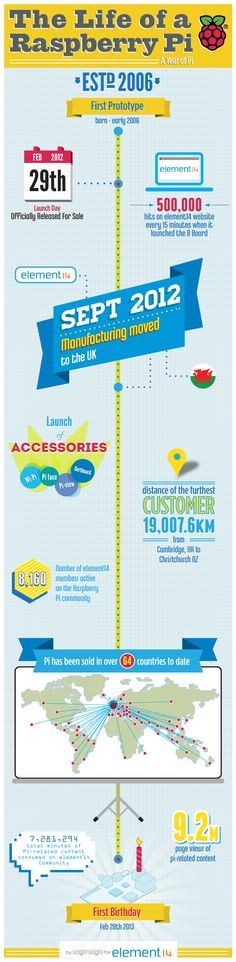 Happy 1st birthday, Raspberry Pi! #infographic