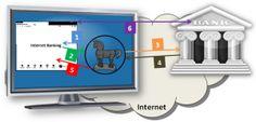 Dyreza banking Trojan uses browser hooking to defeat SSL