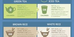 #Healthy Food Alternatives To Supercharge Weight Loss Infographic  http://shape-able.com/584y