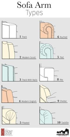 Furniture Glossary: Sofa Arm Types – The Front Door By Furniture Row Sofa Arm Types – House Design Guide / Home Accessories – Couch / Seating (Visited 3 times, 1 visits today) Door Furniture, Furniture Styles, Pallet Furniture, Furniture Design, Furniture Ideas, Farmhouse Furniture, Furniture Layout, Cheap Furniture, Vintage Furniture