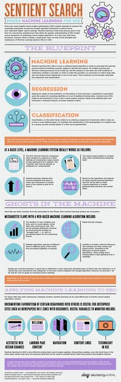 Inside Machine learning for SEO #infografia #infographic #seo