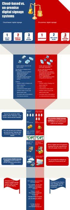 Cloud-based vs. on-premise digital signage software (Infographic)