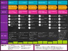 サイレント・ニーズを探る5つのステップ ー #UXJapan Forum 2015 - UXploration