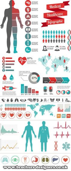 medical infographics suitable for medical report design www.brochure-designers.co.uk #medicalinfographics #medicalreport #healthinfographics