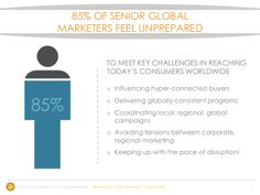 of Senior global marketers feel unprepared to meet key challenges in reaching today's consumers worldwide. Statistics, Infographics, Campaign, Challenges, Meet, Marketing, Feelings, Words, Style