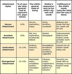 Attachment styles - secure attachment, insecure attachement: avoidant attachment, ambivalent attachment, disorganized attachment Cs Lewis, Reactive Attachment Disorder, Attachment Theory, Developmental Psychology, Educational Psychology, Stress, Family Therapy, Therapy Tools, Trauma Therapy