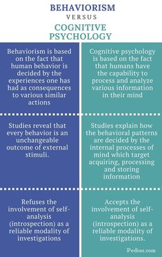 What is the difference between Behaviorism and Cognitive Psychology? Unlike behavioral psychology, cognitive Psychology uses introspection as a tool for. Psychology A Level, Psychology Notes, Behavioral Psychology, Psychology Studies, Cognitive Psychology, Forensic Psychology, Educational Psychology, Counseling Psychology, Psychology Facts