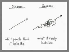 (It's from comedian Demetri Martin.) I like this, because I think it's true. From the outside, success looks like effortless progress; from the inside, we discover the journey is a lot more complicated. In fact, the most interesting Autogenic Training, Growth Mindset Quotes, What Is Growth Mindset, Success Mindset, Visible Learning, Motivational Quotes, Inspirational Quotes, Sucess Quotes, Witty Quotes