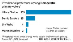 WSJ/NBC News poll: Clinton with commanding lead in Democratic primary race. More results: http://buff.ly/1GDKDCj