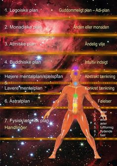 De syv eksistens- eller bevidsthedsplaner