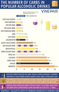 The Number Of Carbs In Popular Wines, Beers & Spirits [INFOGRAPHIC]