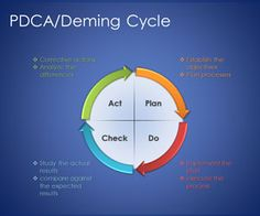 Free Plan Do Check Act PowerPoint Template is a free PPT template with a ready-made Plan Do Check Act diagram ready to be used in your PowerPoint presentations or business slide designs #pdca #powerpoint #diagrams #business