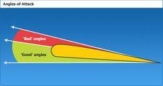 Physics of Flight - Good angles of attack
