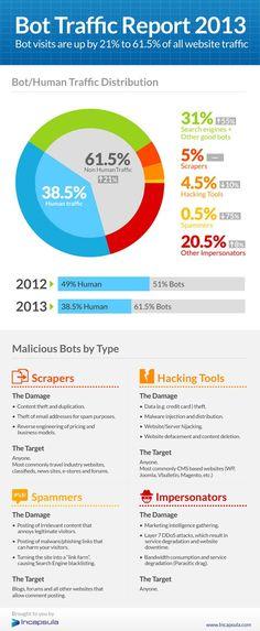 Bots Make Up 61.5 Percent of Web Traffic