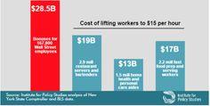 Viable Opposition: Wall Street Bonuses and America's Minimum Wage Earners