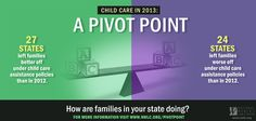 We're at a pivot point with child care assistance policies. Families are better off under one or more policies in 2013 than in 2012 in slightly over half the states and worse off in slightly under half the states. See where your state stands: http://www.nwlc.org/pivotpoint
