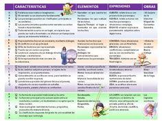 CUADRO COMPARATIVO GENEROS LITERARIOS by luzadriana87 via authorSTREAM
