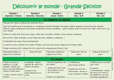 Découvrir le monde – Progression annuelle – Grande section – GS – Maternelle – Cycle 1 - Pass Education