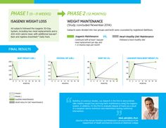You can download our now updated 15-Month Skidmore Study Flyer with some of the 15-month results.