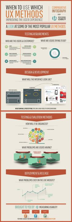 UX Methods Infographic: Measuring Usability