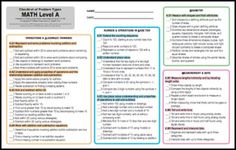 Common Core Grade 1  Print, laminate or page protect it and check off as you teach and visit for spiral review