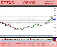 DURATEX - DTEX3 - 08/08/2012 #DTEX3 #analises #bovespa