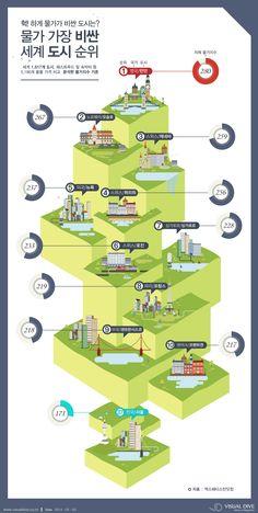 """[인포그래픽] 올해 해외여행 계획?…""""물가 비싼 도시는 알고 가야죠!"""" #price / #Infographic ⓒ 비주얼다이브 무단 복사·전재·재배포 금지"""