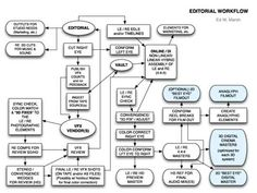 3d workflow chart