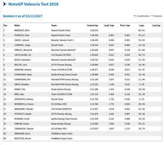 FINAL #ValenciaTest... ¡Se acabaron las motos hasta el año que viene! Con el campeón del mundo en lo más alto. 1º Marquez 2º Pedrosa 3º Zarco 4º Lorenzo 5º Viñales 6º Crutchlow 7º Rossi 8º Miller 9º Iannone 10º Aleix 11º Pol 12º Smith 13º Rabat 14º Rins 15º Dovizioso 16º Morbidelli 17º Nakagami 18º Petrucci 19º Redding 20º Abraham 📸 MotoGP