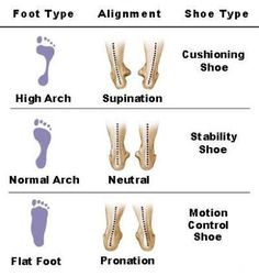 Does foot type, like high or flat arches, and over pronation impact injury rates? What about shoe type - traditional shoes versus minimalist shoes? This site examines the research on the impact of footwear and foot type on injury