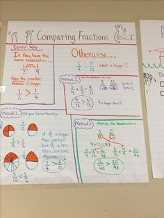 Comparing fractions deaf ed anchor chart with ASL