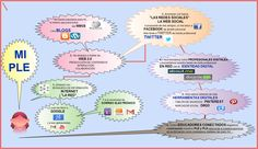 Écoles Connectées : Diagrama de Mi PLE #REDucacion By @AmaliaCantabria