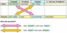 aktiv_passiv_grammatik.JPG (450×223)
