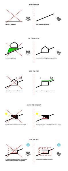 Super Ideas For House Design Concept Diagram Green Architecture, Concept Architecture, Sustainable Architecture, Sustainable Design, Architecture Details, Landscape Architecture, Architecture Jobs, Pavilion Architecture, Architecture Diagrams