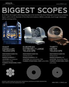 As of 2013, the largest reflecting telescope in the world is the Gran Telescopio Canarias in La Palma, Spain; the mirror's diameter is 34.2 ft (10.4 m). Within a decade, much larger telescopes will be coming online, as shown in this infographic: http://oak.ctx.ly/r/b5df