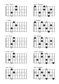Easy Mandolin Chords | SCALES, CHORDS & ARPEGGIOS