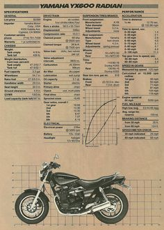 As printed in Cycle World, 1986.