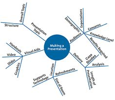 Example Mind Maps  A Powerful Approach to Notetaking.