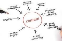 How The #SEO Industry is Evolving for #Content #Marketers: http://linkd.in/1G5H3gC