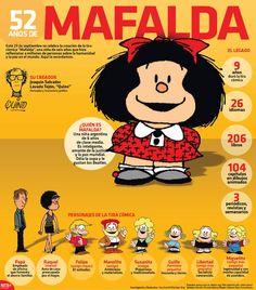 #Infografia 52 años de Mafalda Este 29 de septiembre se celebra la creación de la tira cómica Mafalda una niña de seis años que hizo reflexionara millones de personas sobre la humanidad y la paz en el mundo.  Aquí la recordamos:  @Candidman     #Infografias Personajes Aniversario Argentina Candidman Caricatura Comic Infografía Infografías Legado Mafalda Quino Septiembre Tira cómica @candidman