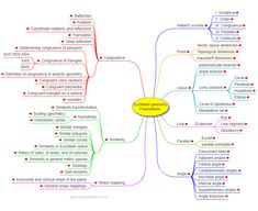Math Education:Euclidean geometry, foundations - Interactive Mind Map Mind Map Examples, Map Math, Mind Map Design, Euclidean Geometry, Math Patterns, Math Boards, Calculus, Mathematics, High School