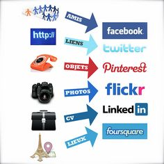 Cute little pic about main social sites, each one has it's specialty Content Marketing, Internet Marketing, Social Media Marketing, Digital Marketing, Marketing News, Types Of Social Media, Social Bookmarking, Online Advertising, Data Visualization